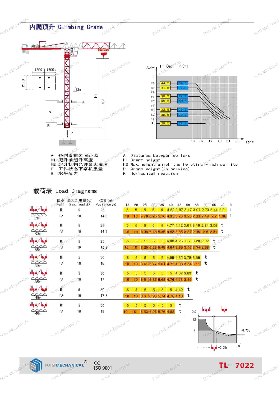 FOIN Topless/ Flat Top Tower Crane TL7022-3